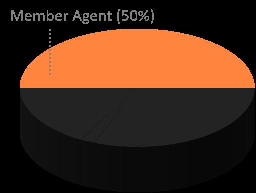 Member Agent