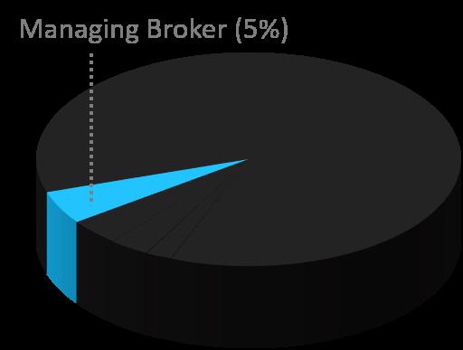 Manging Broker